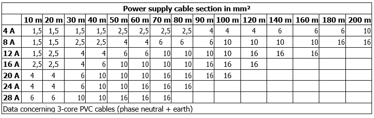 ADAC cable size
